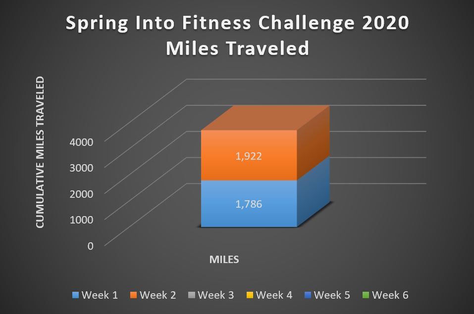 2020 spring into fitness challenge cumulative weekly exercise miles week 2