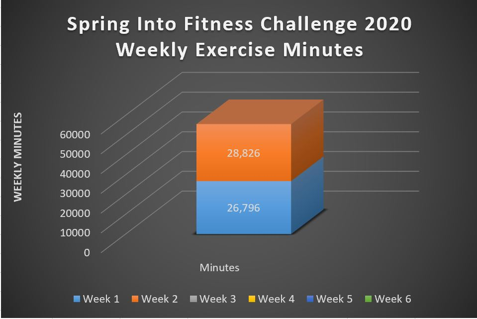 2020 spring into fitness challenge cumulative weekly exercise minutes week 2