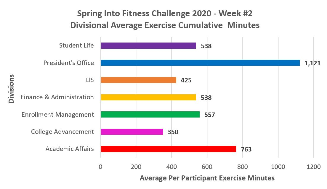2020 spring into fitness challenge divisional average minutes week 2
