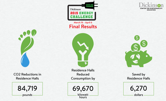 Energy Challenge 2015 Results