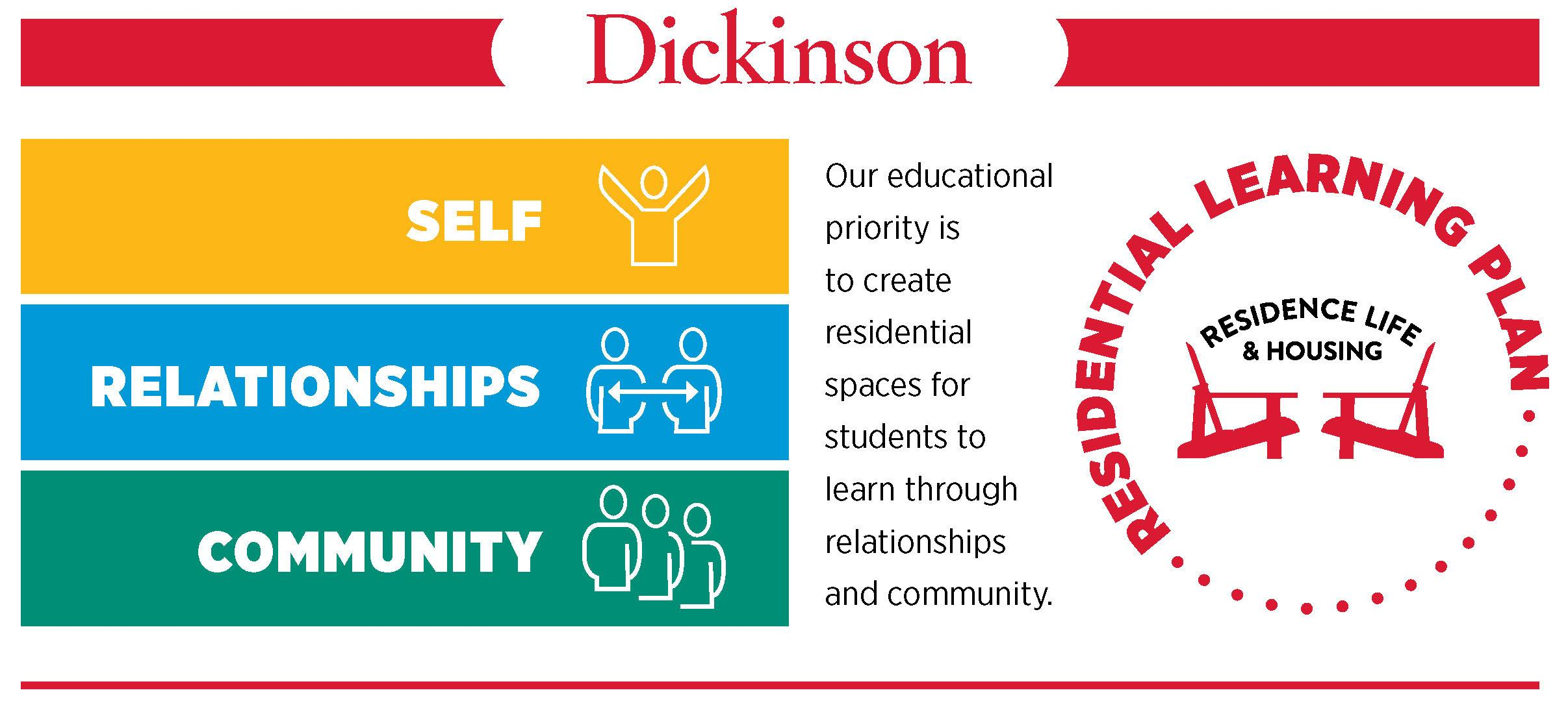 Image highlighting three learning goals for Residence Life & Housing:  self, relationships, and community.