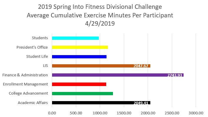 2019 spring into fitness challenge divisional outcome standings for exercise minutes