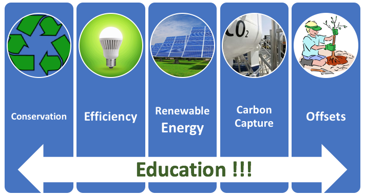 Educational parts of carbon neutrality