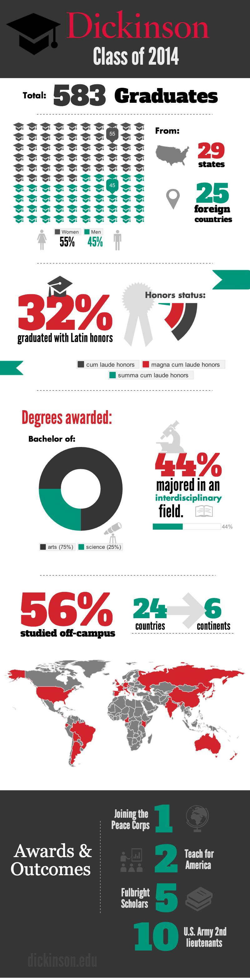 Class of 2014 Infographic